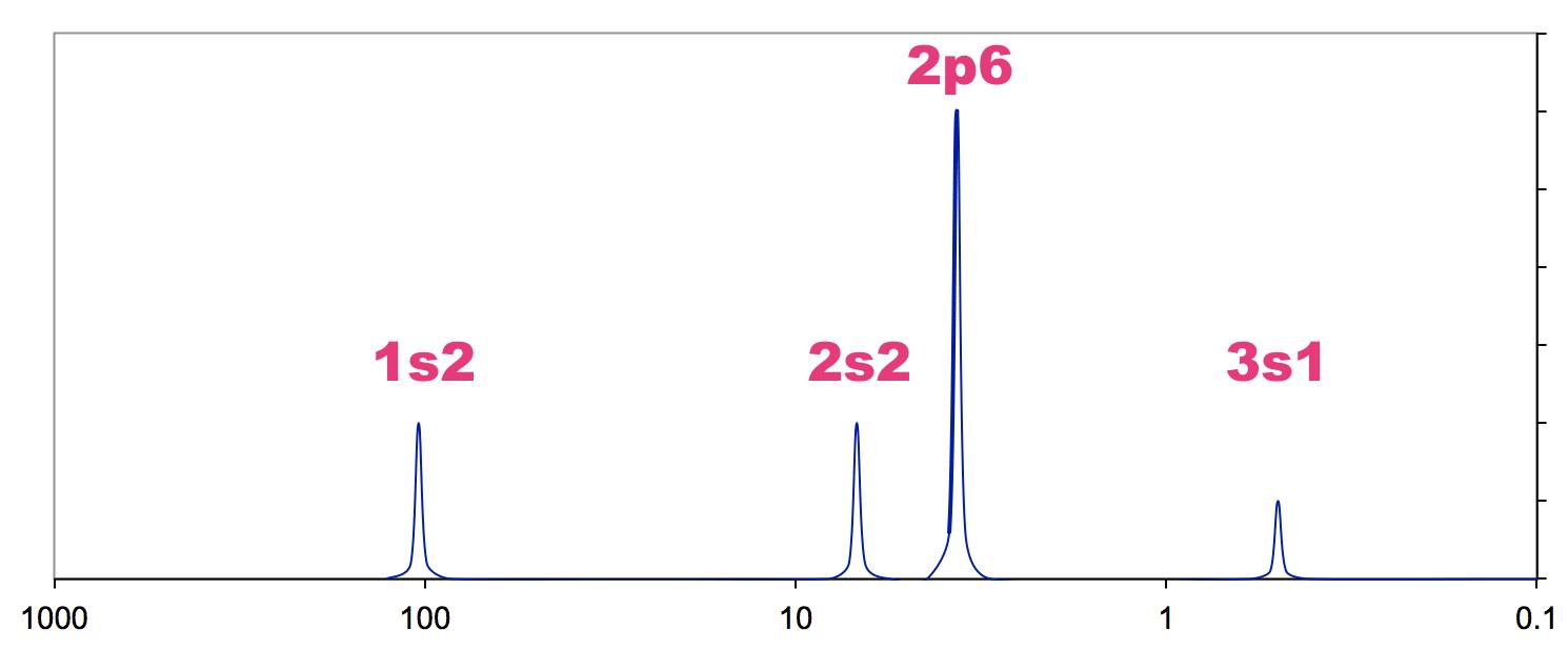 Simulated PES plot Na