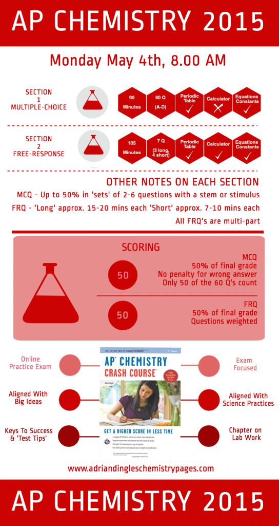 AP Chemistry 2015 PNG Cropped