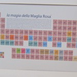 Italian Tour Periodic Table