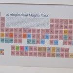 Italian Tour Periodic Table