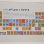 Spanish Tour Periodic Table