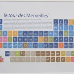 Tour de France Periodic Table