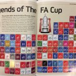 Periodic Table - FA Cup