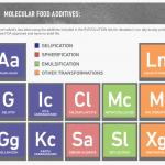 Molecule- R #4 Periodic Table