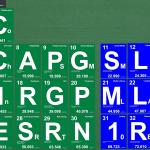 21C BS Periodic Table