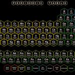 Hexagon Periodic Table