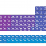 Growth Periodic Table