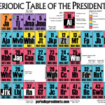 Periodic Table Presidents