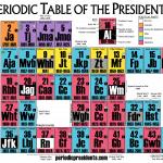 Periodic Table Presidents