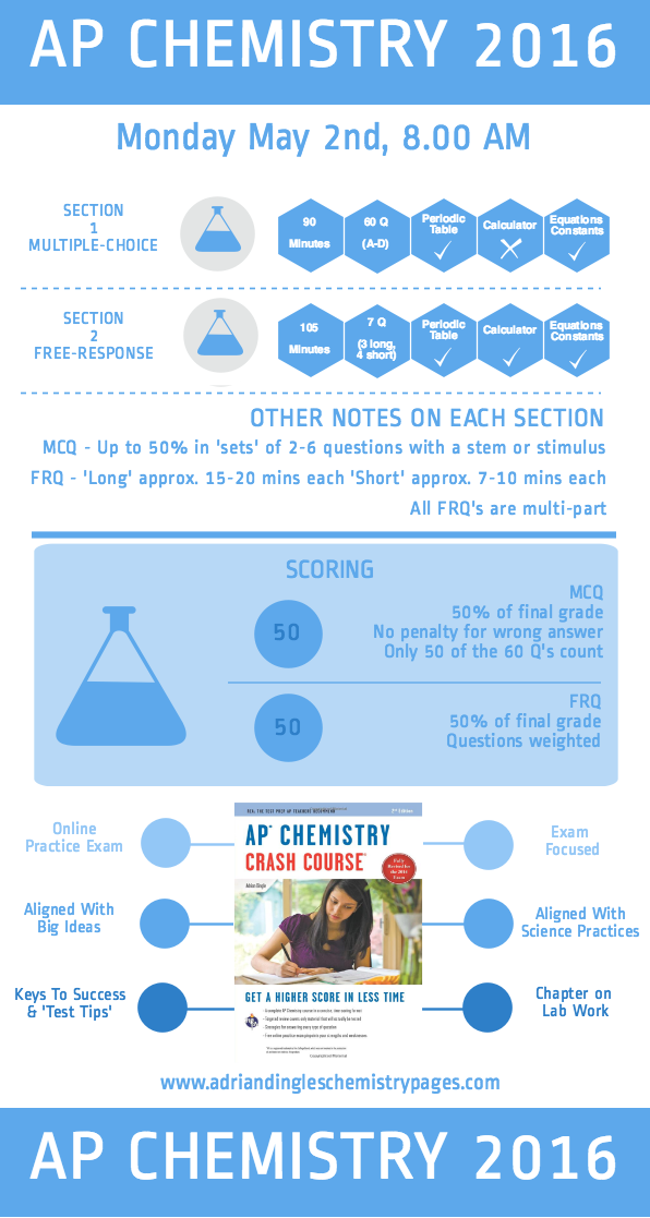 2016 AP Chemistry Exam Draft Answers and Comments