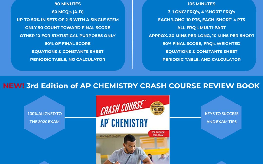 2020 AP Chemistry Infographic